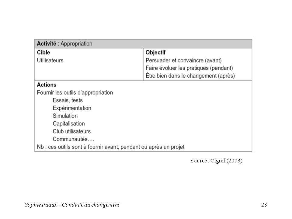 Sophie Puaux – Conduite du changement23 Source : Cigref (2003)