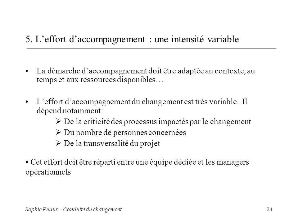 Sophie Puaux – Conduite du changement24 5. Leffort daccompagnement : une intensité variable La démarche daccompagnement doit être adaptée au contexte,