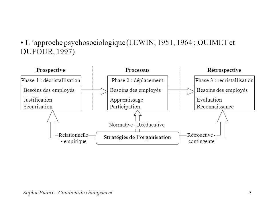 Sophie Puaux – Conduite du changement4 L approche systémique (Tavistock Institute) Complexité du changement qui intervient dans un système ouvert socio-technique Prise en compte des interrelations entre éléments du système et entre système et environnement L analyse contextuelle du changement (PETTIGREW) Contexte Contenu Processus