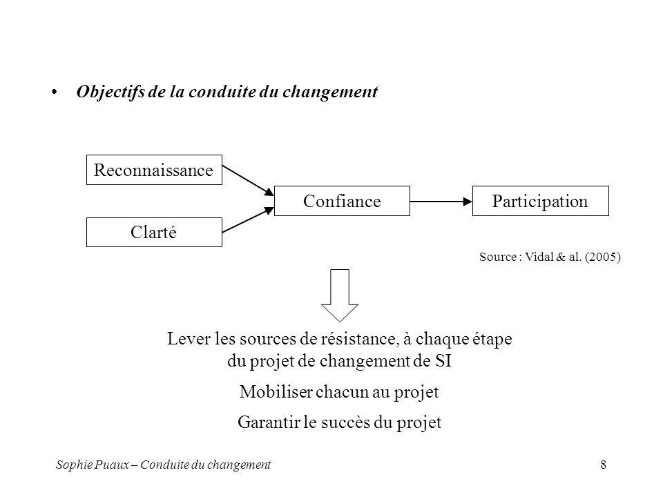 Sophie Puaux – Conduite du changement8 Objectifs de la conduite du changement Reconnaissance Clarté ConfianceParticipation Lever les sources de résistance, à chaque étape du projet de changement de SI Mobiliser chacun au projet Garantir le succès du projet Source : Vidal & al.