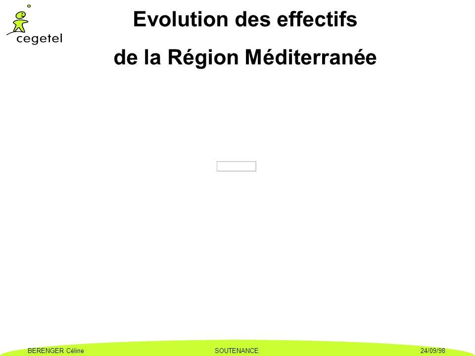 BERENGER CélineSOUTENANCE24/09/98 Evolution des effectifs de la Région Méditerranée