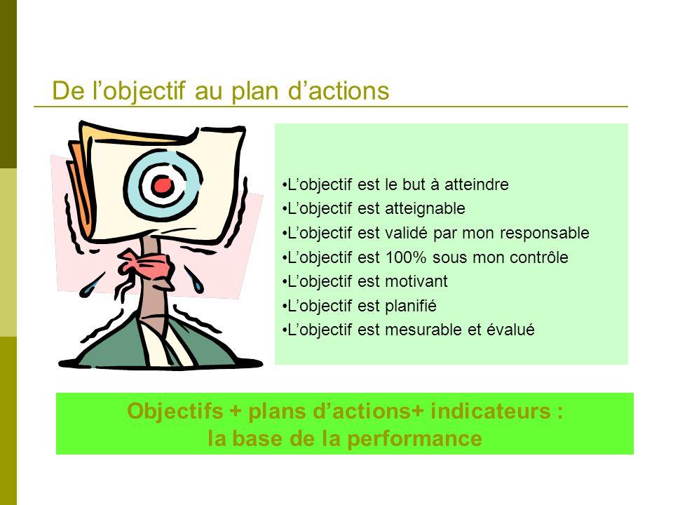 De lobjectif au plan dactions Objectifs + plans dactions+ indicateurs : la base de la performance Lobjectif est le but à atteindre Lobjectif est attei