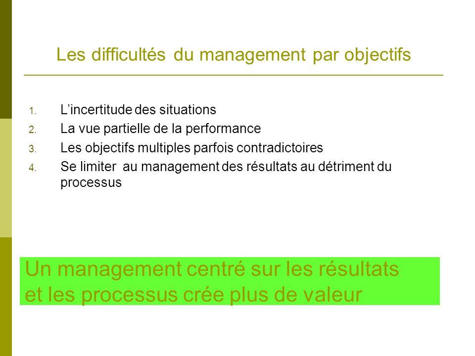 Les difficultés du management par objectifs Un management centré sur les résultats et les processus crée plus de valeur 1. Lincertitude des situations