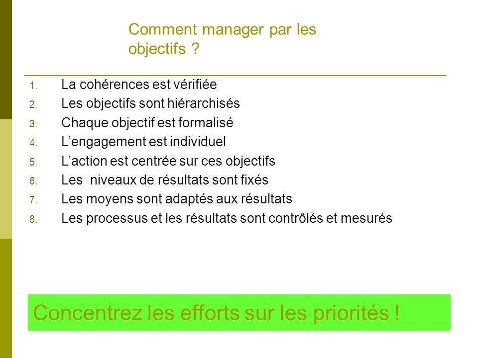 Comment manager par les objectifs ? Concentrez les efforts sur les priorités ! 1. La cohérences est vérifiée 2. Les objectifs sont hiérarchisés 3. Cha