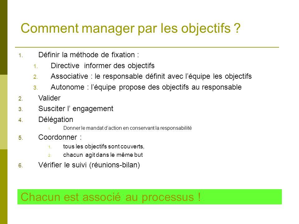Comment manager par les objectifs ? Chacun est associé au processus ! 1. Définir la méthode de fixation : 1. Directive informer des objectifs 2. Assoc