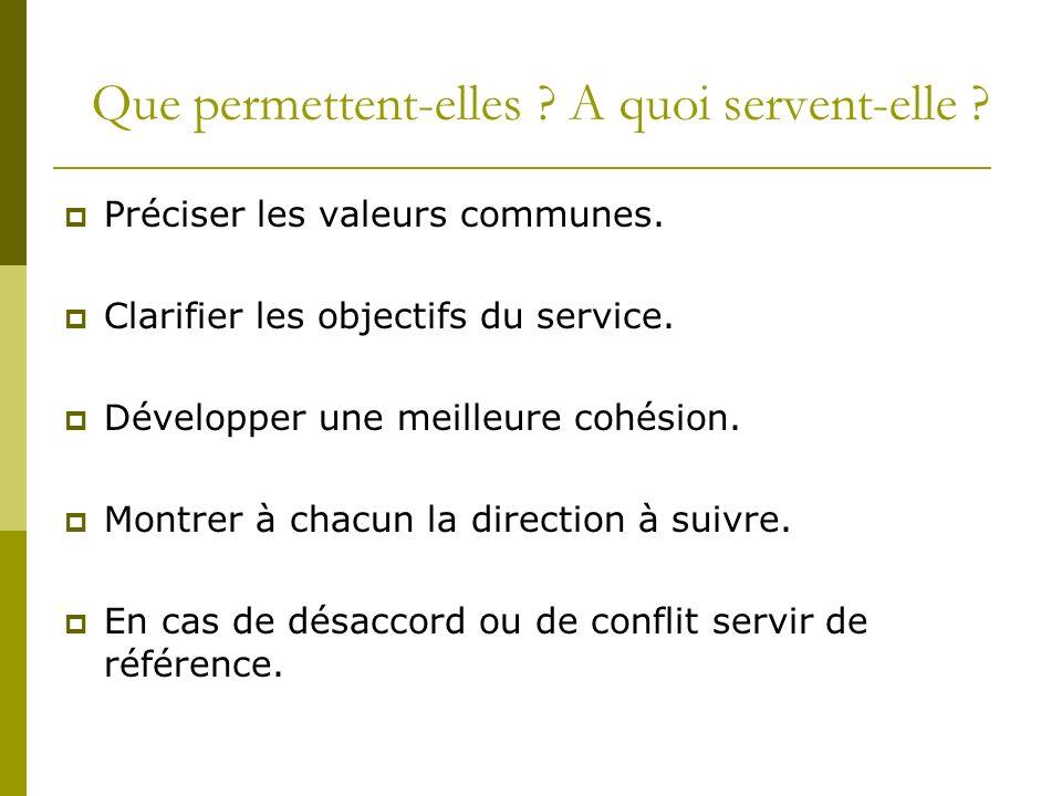 Que permettent-elles ? A quoi servent-elle ? Préciser les valeurs communes. Clarifier les objectifs du service. Développer une meilleure cohésion. Mon