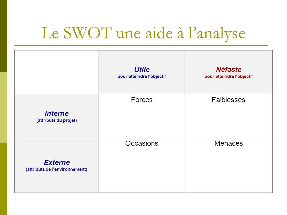 Le SWOT une aide à lanalyse Utile pour atteindre l'objectif Néfaste pour atteindre l'objectif Interne (attributs du projet) ForcesFaiblesses Externe (