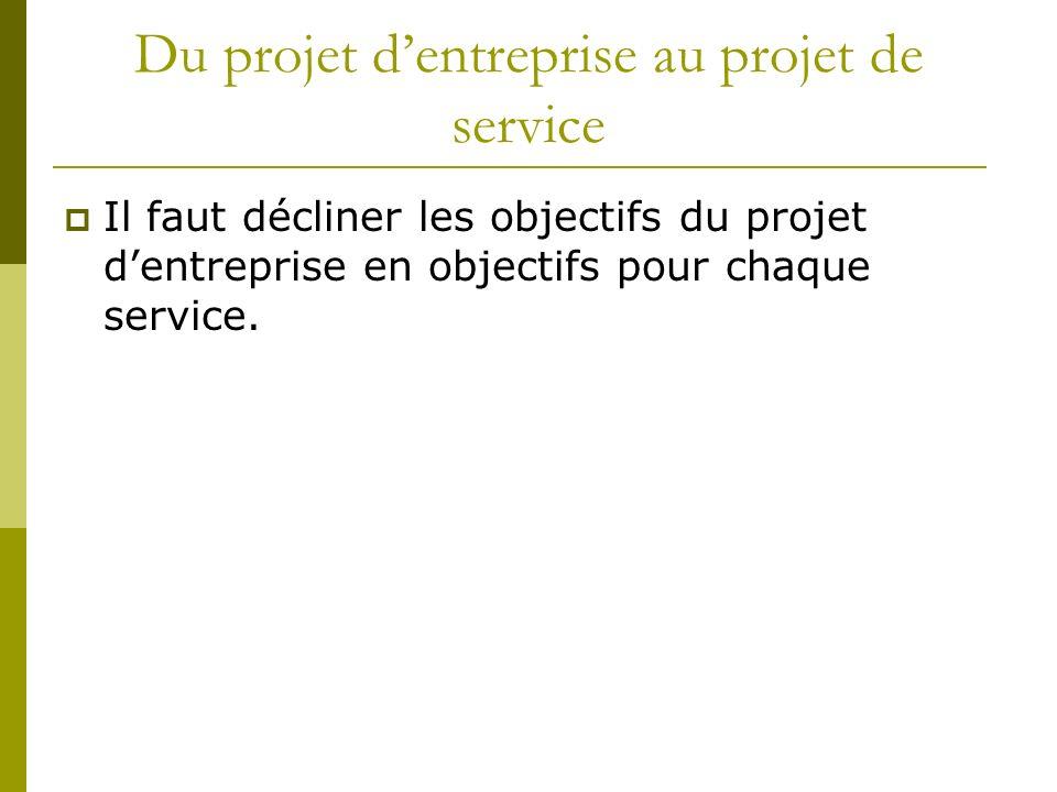 Du projet dentreprise au projet de service Il faut décliner les objectifs du projet dentreprise en objectifs pour chaque service.
