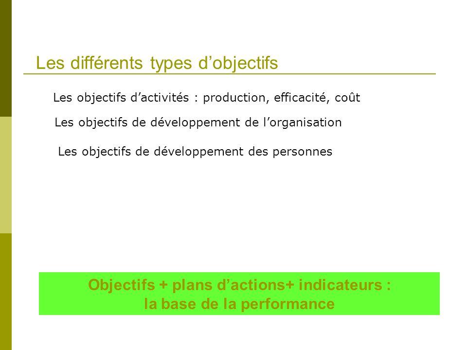 Les différents types dobjectifs Objectifs + plans dactions+ indicateurs : la base de la performance Les objectifs dactivités : production, efficacité,