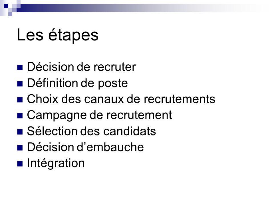 Les étapes Décision de recruter Définition de poste Choix des canaux de recrutements Campagne de recrutement Sélection des candidats Décision dembauche Intégration