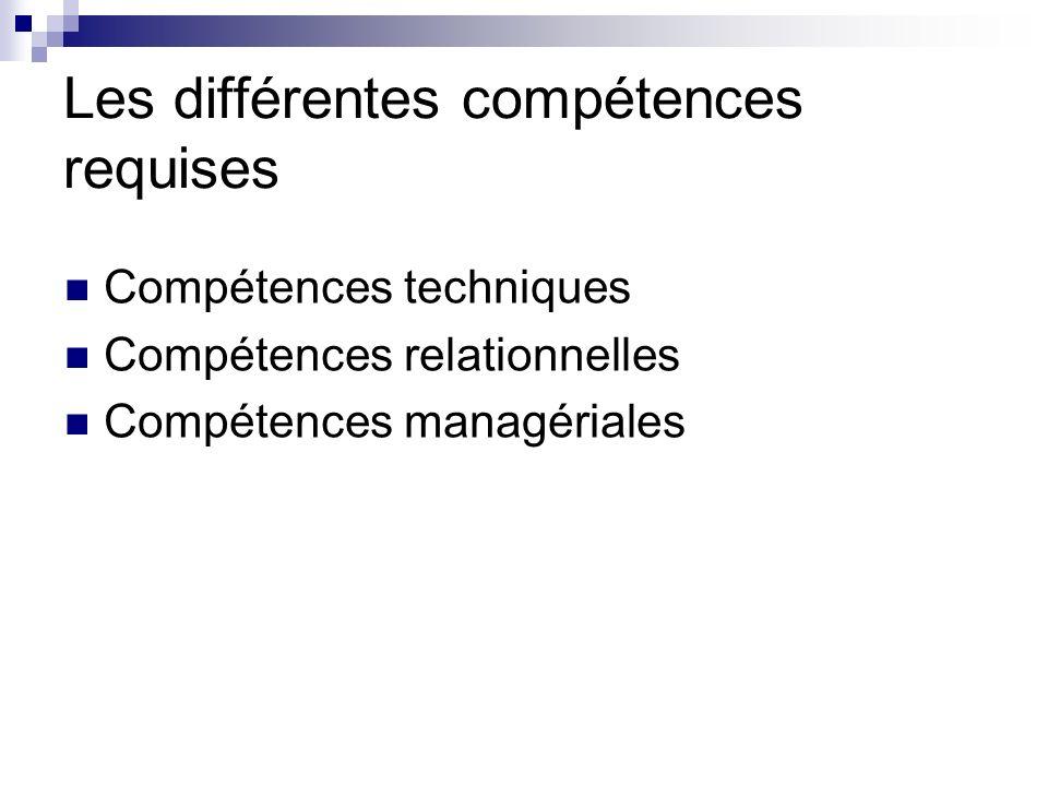 Les différentes compétences requises Compétences techniques Compétences relationnelles Compétences managériales