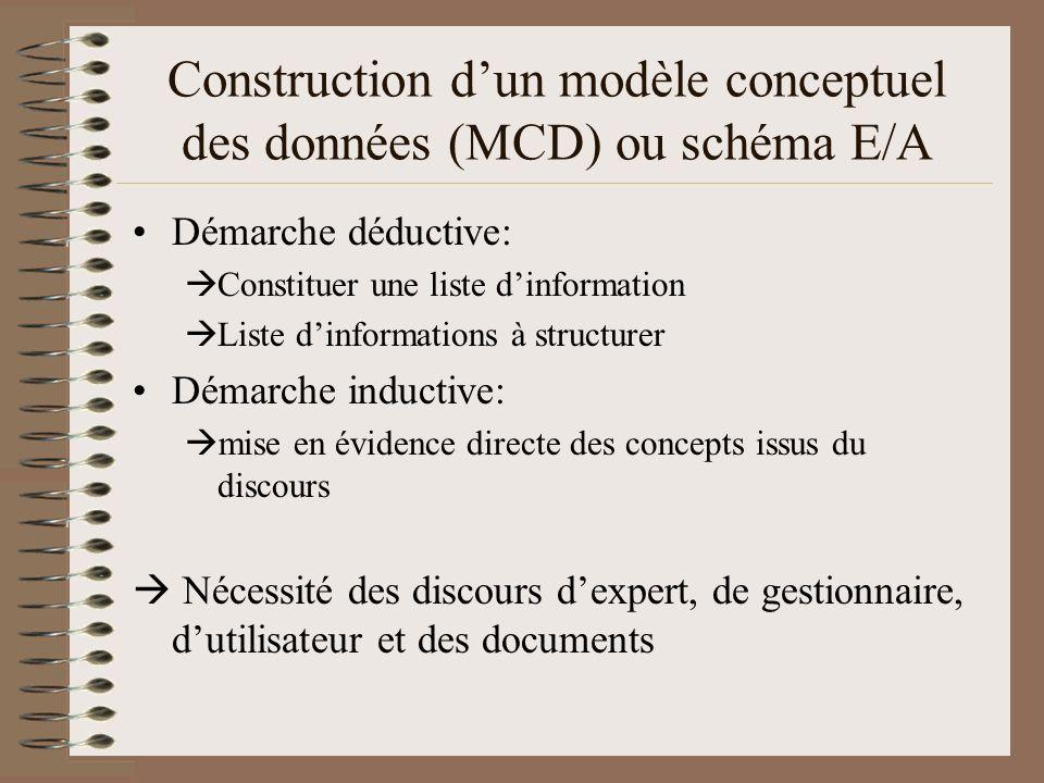 Schéma Entité / Association ou MCD ENTITE 1 ASSOCIATION ENTITE 1 (1,1) (1,N) Cardinalité Prop1 Prop2 Propriétés