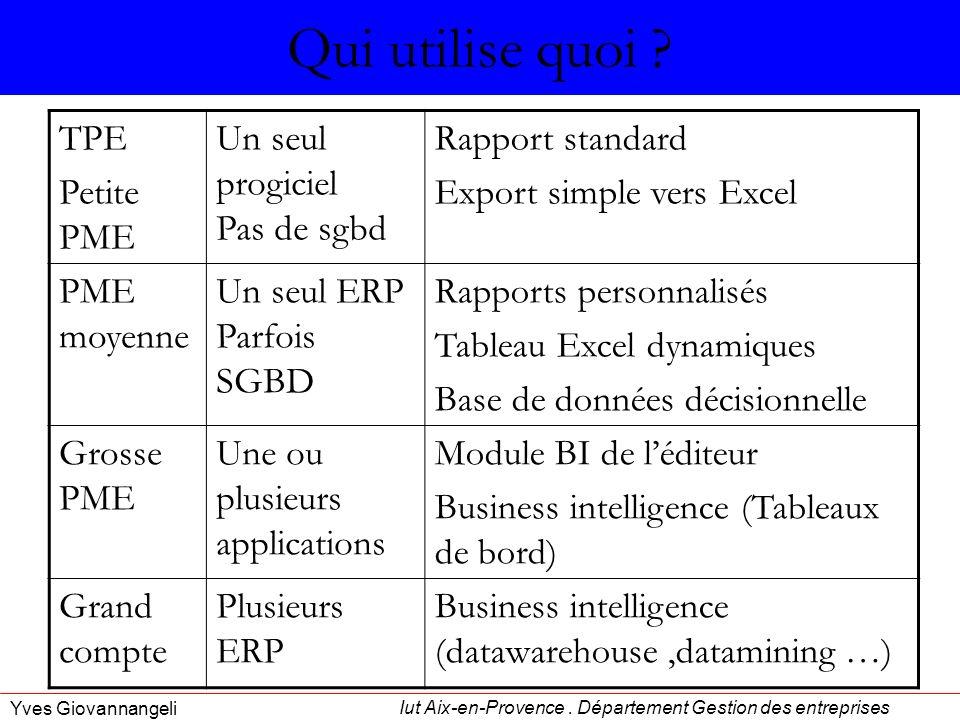 Iut Aix-en-Provence.Département Gestion des entreprises Yves Giovannangeli Qui utilise quoi .