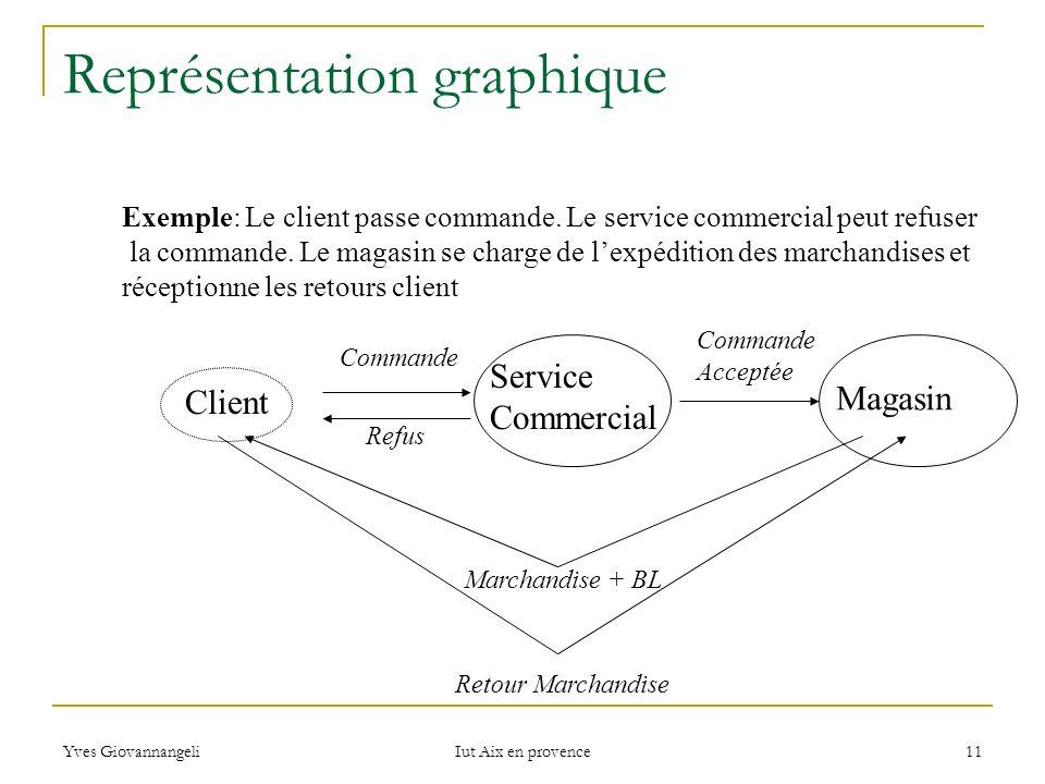 Yves Giovannangeli Iut Aix en provence 11 Représentation graphique Client Service Commercial Magasin Retour Marchandise Marchandise + BL Commande Refu