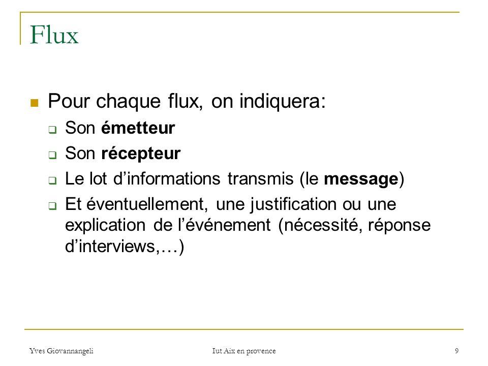 Yves Giovannangeli Iut Aix en provence 9 Flux Pour chaque flux, on indiquera: Son émetteur Son récepteur Le lot dinformations transmis (le message) Et