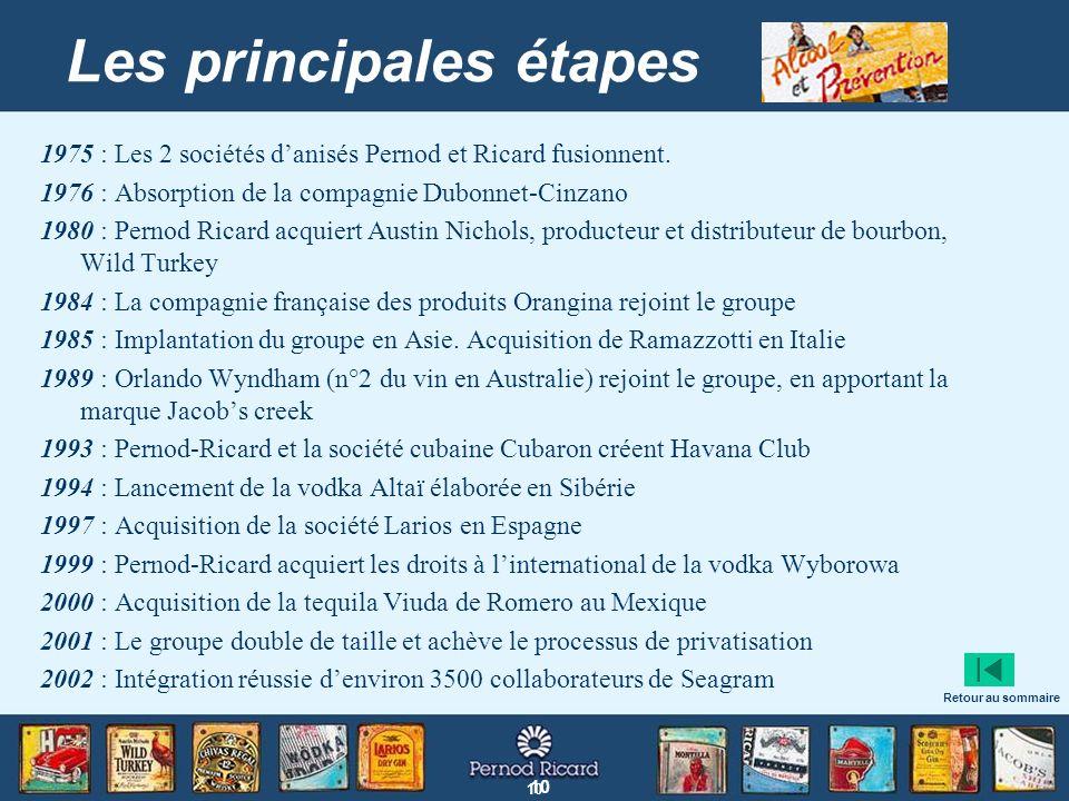 10 Les principales étapes 1975 : Les 2 sociétés danisés Pernod et Ricard fusionnent. 1976 : Absorption de la compagnie Dubonnet-Cinzano 1980 : Pernod