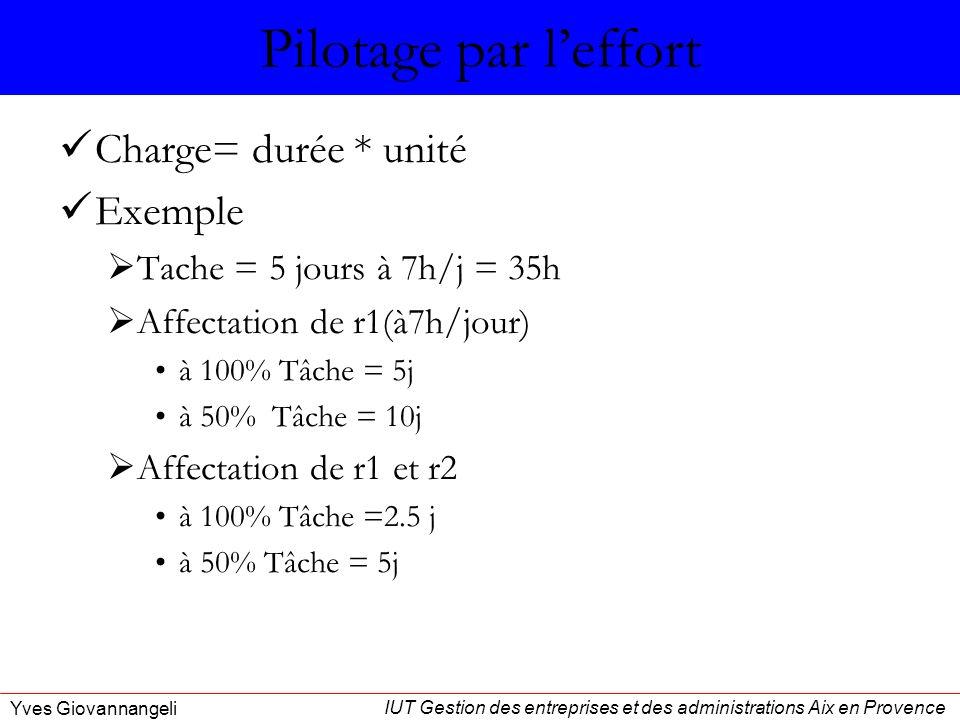 IUT Gestion des entreprises et des administrations Aix en Provence Yves Giovannangeli Pilotage par leffort Charge= durée * unité Exemple Tache = 5 jou