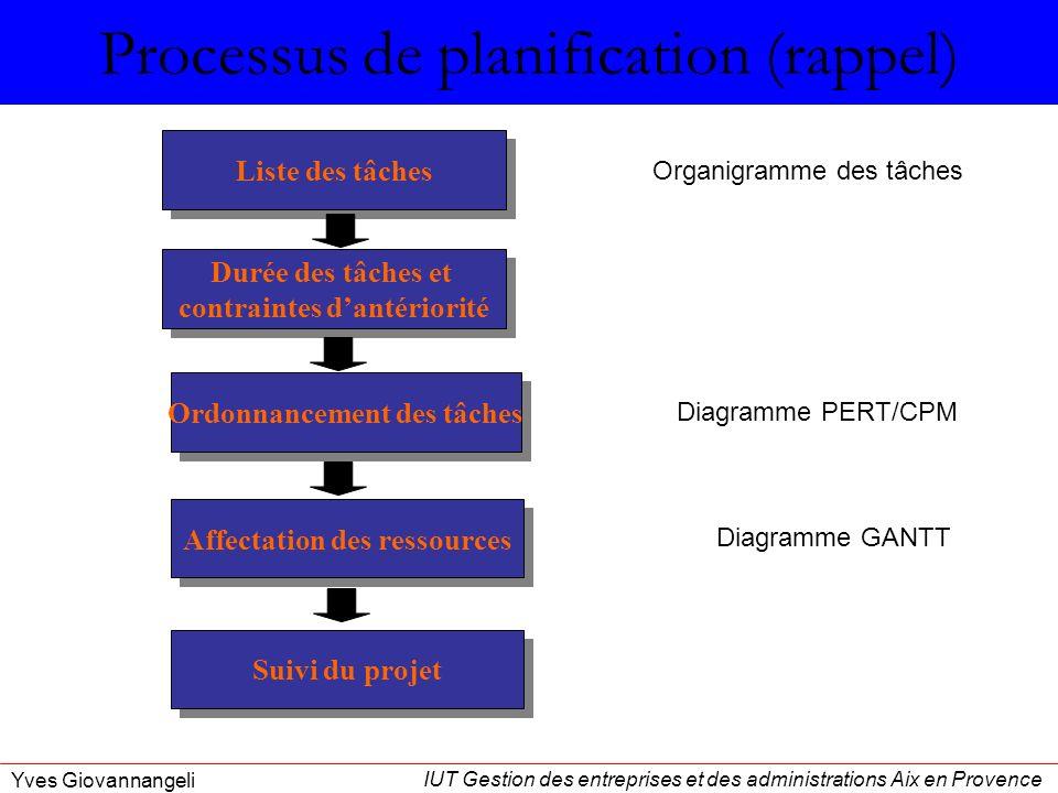IUT Gestion des entreprises et des administrations Aix en Provence Yves Giovannangeli Affectation des ressources Ordonnancement des tâches Durée des t