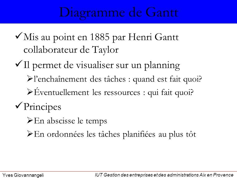 IUT Gestion des entreprises et des administrations Aix en Provence Yves Giovannangeli Diagramme de Gantt Mis au point en 1885 par Henri Gantt collabor