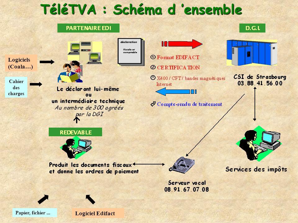 Papier, fichier... Logiciel Edifact Cahier des charges Logiciels (Coala…) TéléTVA : Schéma d ensemble