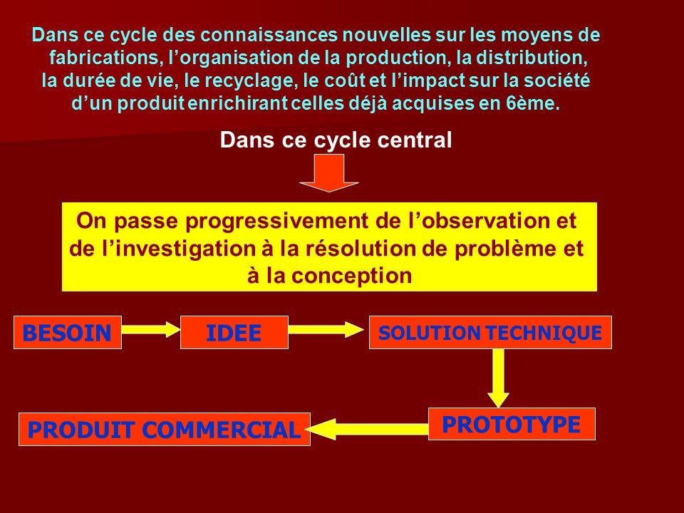 Dans ce cycle des connaissances nouvelles sur les moyens de fabrications, lorganisation de la production, la distribution, la durée de vie, le recycla
