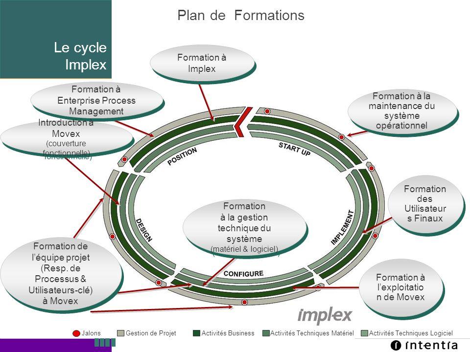 Template ver.1.2 / 13 Plan de Formations Formation des Utilisateur s Finaux Formation de léquipe projet (Resp. de Processus & Utilisateurs-clé) à Move