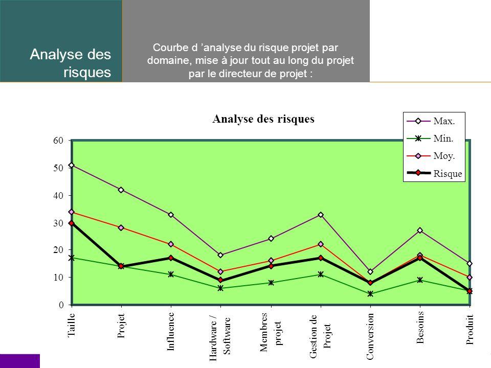 Template ver.1.2 / 20 Analyse des risques Courbe d analyse du risque projet par domaine, mise à jour tout au long du projet par le directeur de projet