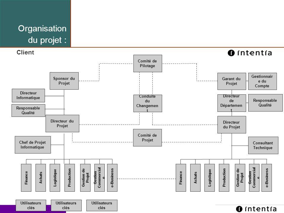 Template ver.1.2 / 22 Organisation du projet : Directeur Informatique Sponsor du Projet Chef de Projet Informatique Responsable Qualité Directeur du P