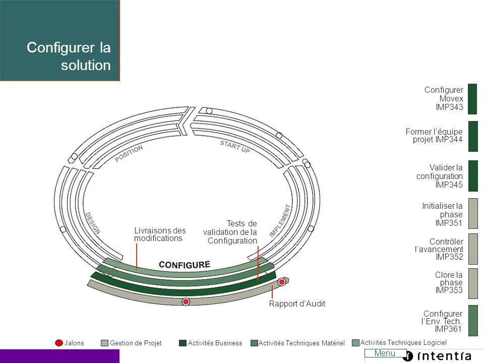 Template ver.1.2 / 9 Former léquipe projet IMP344 Valider la configuration IMP345 Initialiser la phase IMP351 Contrôler lavancement IMP352 Clore la ph