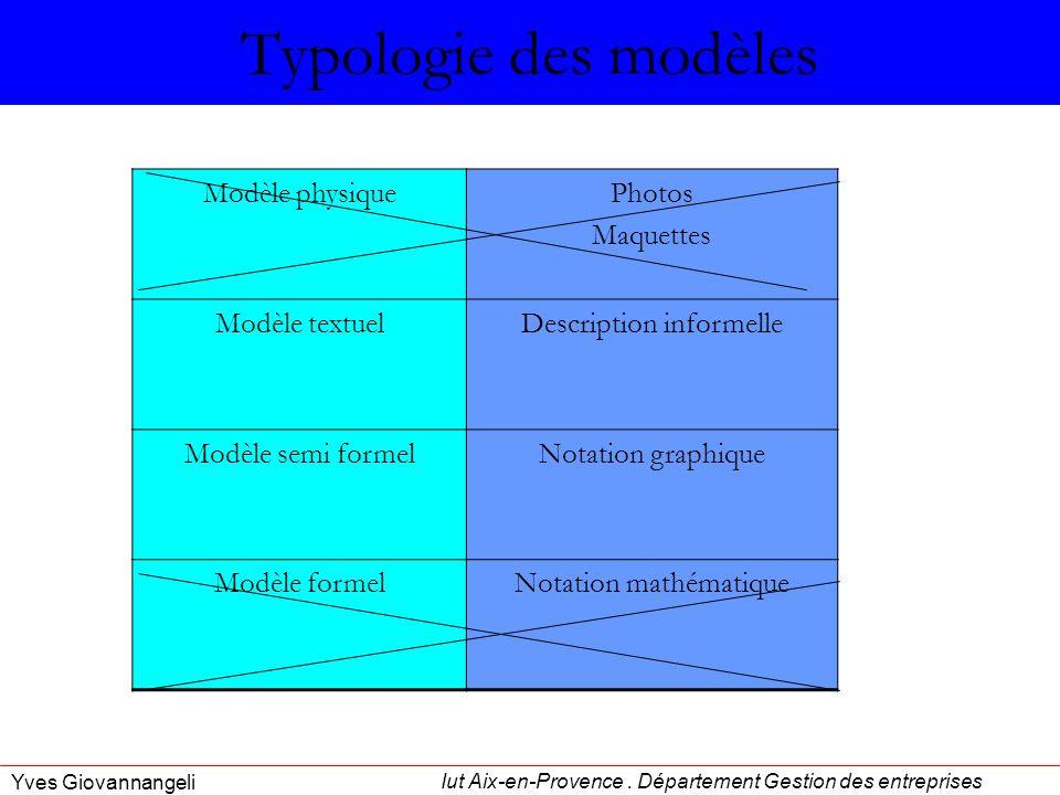 Iut Aix-en-Provence. Département Gestion des entreprises Yves Giovannangeli Typologie des modèles Modèle physiquePhotos Maquettes Modèle textuelDescri