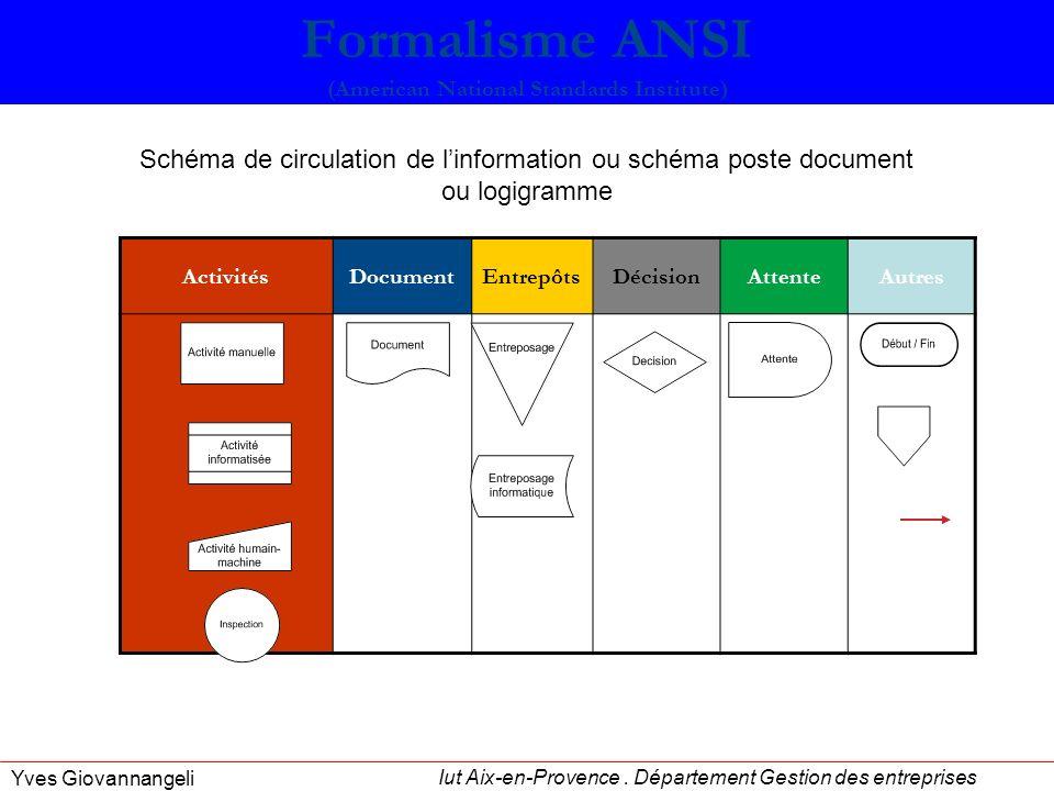Iut Aix-en-Provence. Département Gestion des entreprises Yves Giovannangeli ActivitésDocumentEntrepôtsDécisionAttenteAutres Formalisme ANSI (American
