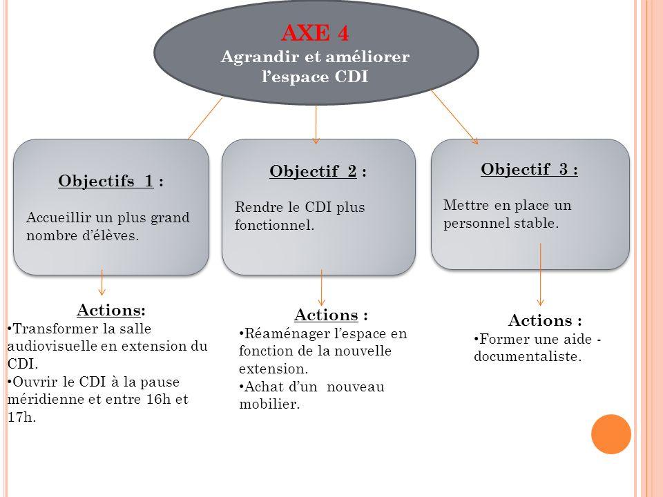 AXE 4 Agrandir et améliorer lespace CDI Objectifs 1 : Accueillir un plus grand nombre délèves. Objectifs 1 : Accueillir un plus grand nombre délèves.