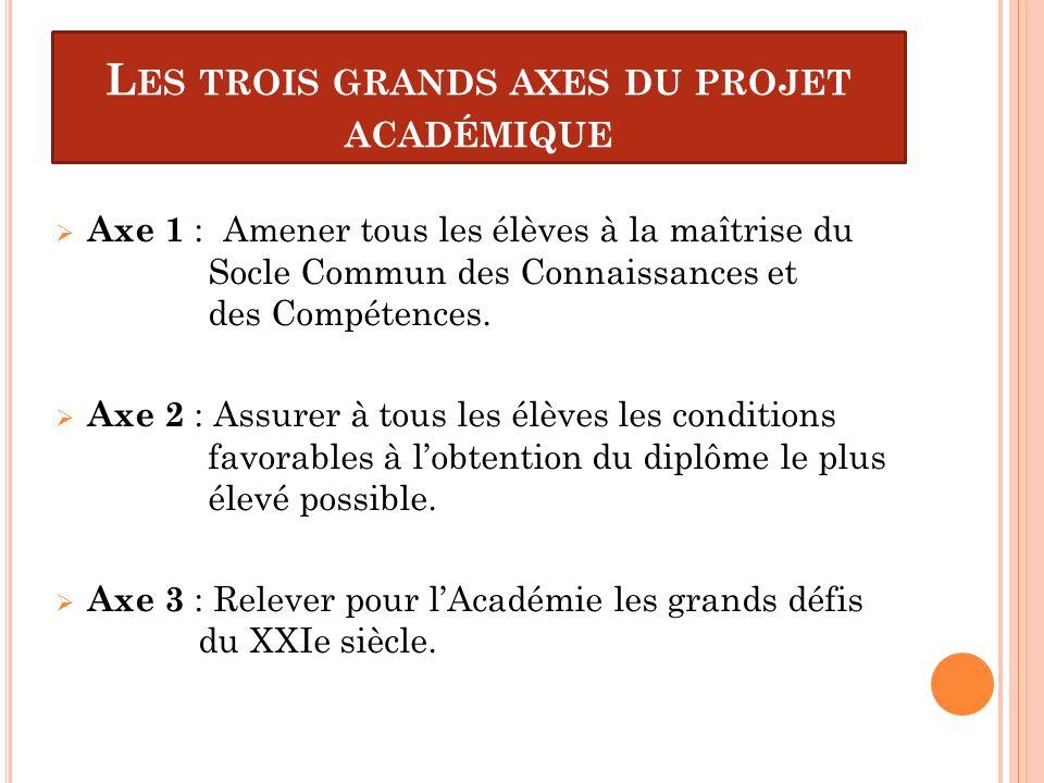 L ES TROIS GRANDS AXES DU PROJET ACADÉMIQUE Axe 1 : Amener tous les élèves à la maîtrise du Socle Commun des Connaissances et des Compétences. Axe 2 :