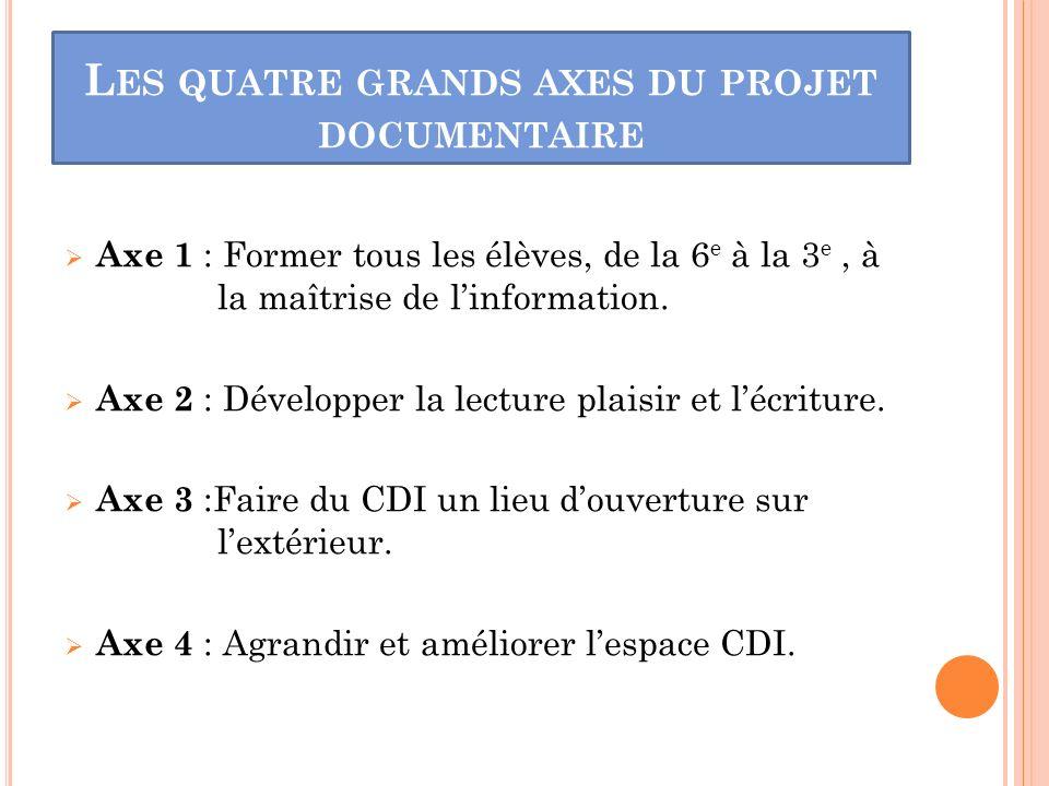 Les quatre grands axes du projet documentaire : AXE 1 et AXE 2 PEDAGOGIE AXE 3 EDUCATIF AXE 4 ESPACE CDI