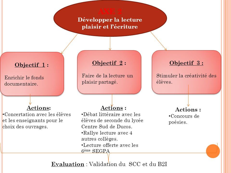 AXE 3 Ouverture du CDI sur lextérieur AXE 3 Ouverture du CDI sur lextérieur Objectifs 1 : -Découvrir le patrimoine local, national, et mondial.