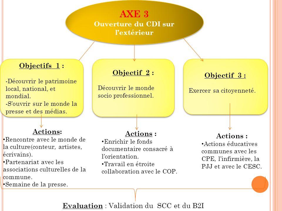 AXE 3 Ouverture du CDI sur lextérieur AXE 3 Ouverture du CDI sur lextérieur Objectifs 1 : -Découvrir le patrimoine local, national, et mondial. -Souvr