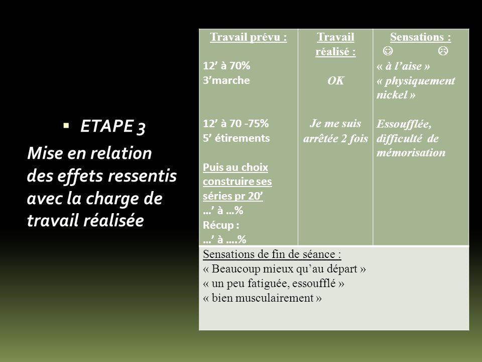 ETAPE 3 Mise en relation des effets ressentis avec la charge de travail réalisée Travail prévu : 12 à 70% 3marche 12 à 70 -75% 5 étirements Puis au ch