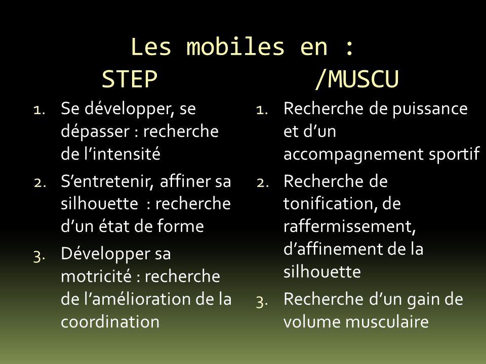 Les mobiles en : STEP /MUSCU 1. Se développer, se dépasser : recherche de lintensité 2. Sentretenir, affiner sa silhouette : recherche dun état de for