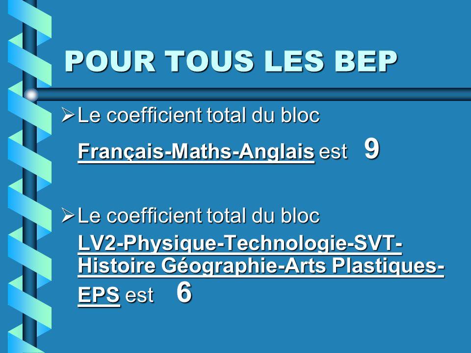 Les coefficients sont les suivants : Français : 3 ou 4Français : 3 ou 4 Mathématiques : 3 ou 4Mathématiques : 3 ou 4 Anglais ou LV1 : 2 ou 3Anglais ou LV1 : 2 ou 3 LV2 : 1LV2 : 1 Arts Plastiques : 2 et inexistant pour les BEP MECSI, MSMA, MVA, Production Mécanique Informatisée, Electronique, ElectrotechniqueArts Plastiques : 2 et inexistant pour les BEP MECSI, MSMA, MVA, Production Mécanique Informatisée, Electronique, Electrotechnique Sciences Physiques : 2 ou 3 et 4 pour le BEP ElectroniqueSciences Physiques : 2 ou 3 et 4 pour le BEP Electronique Technologie : 1 ou 2Technologie : 1 ou 2 Histoire-Géographie : 1 ou 2Histoire-Géographie : 1 ou 2 EPS : 1 ou 2EPS : 1 ou 2