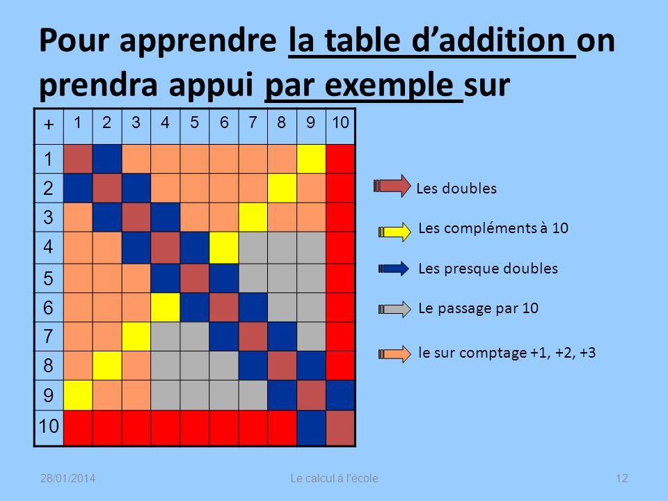 Pour apprendre la table daddition on prendra appui par exemple sur + 12345678910 1 2 3 4 5 6 7 8 9 Les doubles Les compléments à 10 Les presque double