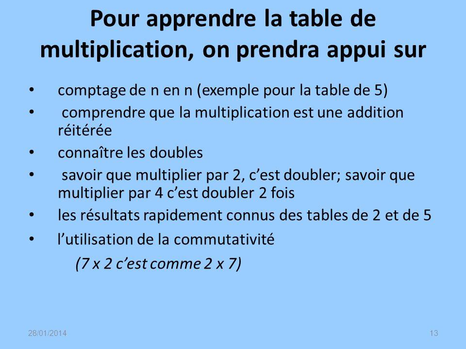 Pour apprendre la table de multiplication, on prendra appui sur comptage de n en n (exemple pour la table de 5) comprendre que la multiplication est u