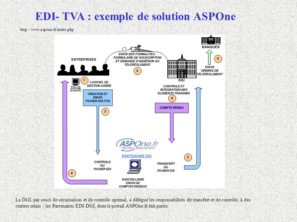 EDI- TVA : exemple de solution ASPOne La DGI, par souci de sécurisation et de contrôle optimal, a délégué les responsabilités de transfert et de contr