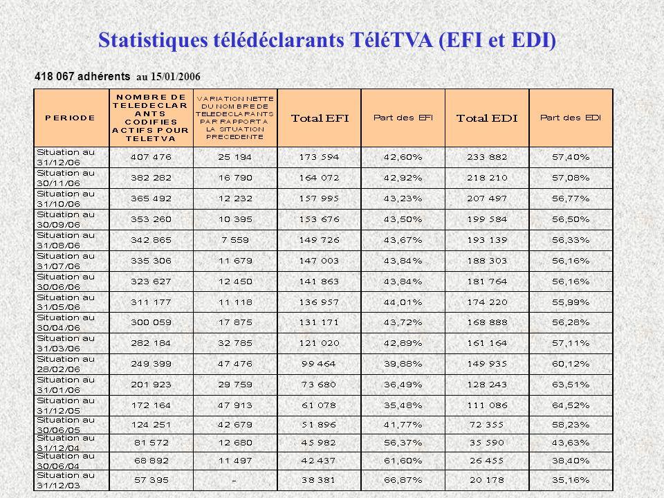 Statistiques télédéclarants TéléTVA (EFI et EDI) 418 067 adhérents au 15/01/2006