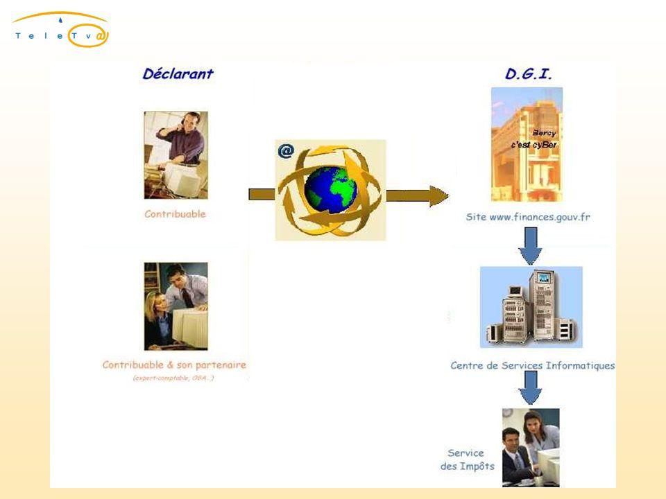 3 phases 1.Se procurer un certificat numérique 2.