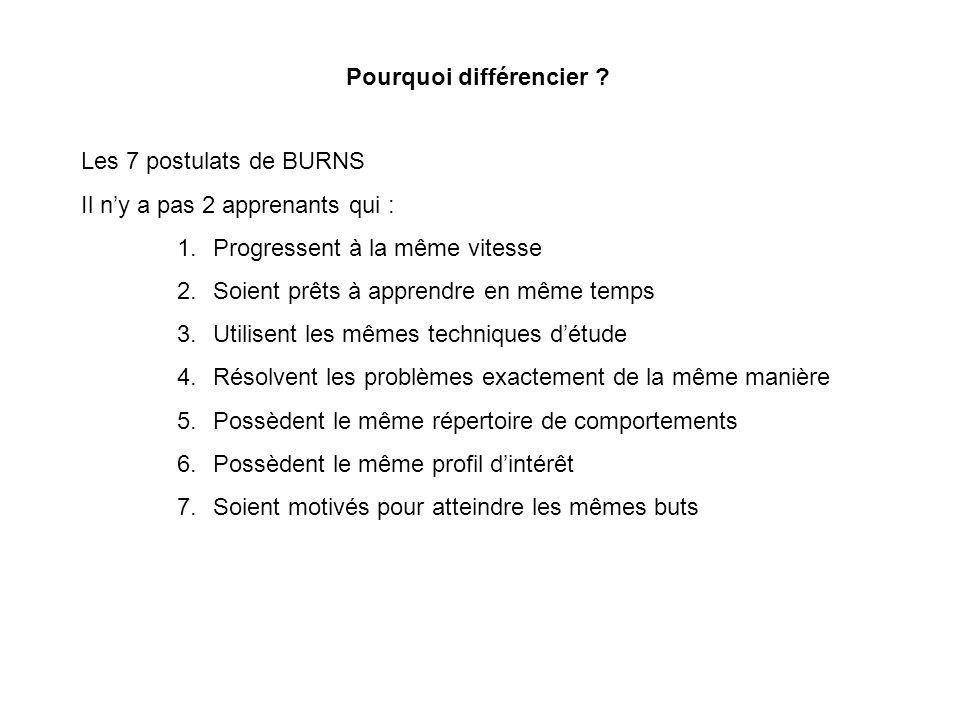 Pourquoi différencier ? Les 7 postulats de BURNS Il ny a pas 2 apprenants qui : 1.Progressent à la même vitesse 2.Soient prêts à apprendre en même tem