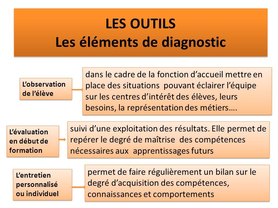 LES OUTILS Les éléments de diagnostic suivi dune exploitation des résultats.
