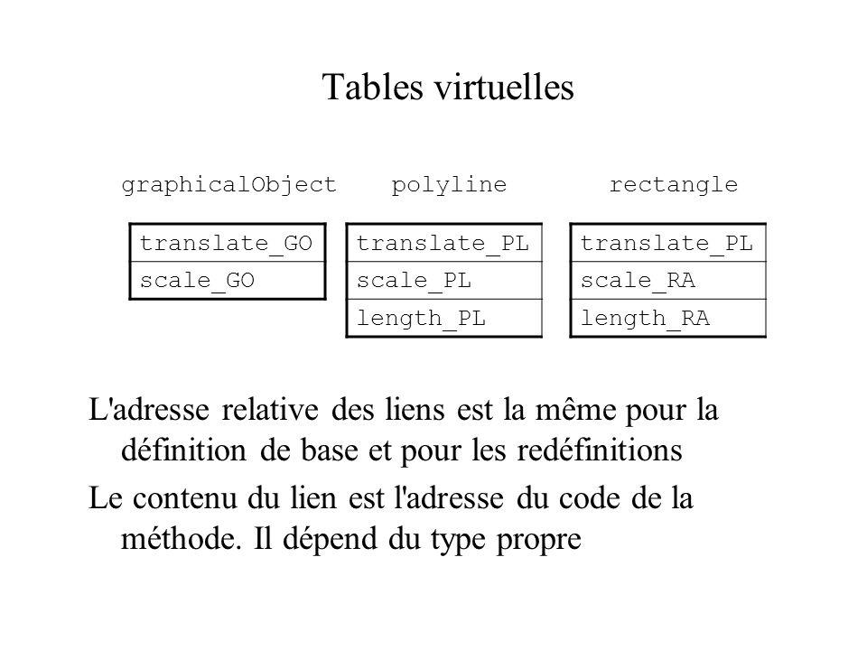 Tables virtuelles graphicalObject polyline rectangle L'adresse relative des liens est la même pour la définition de base et pour les redéfinitions Le