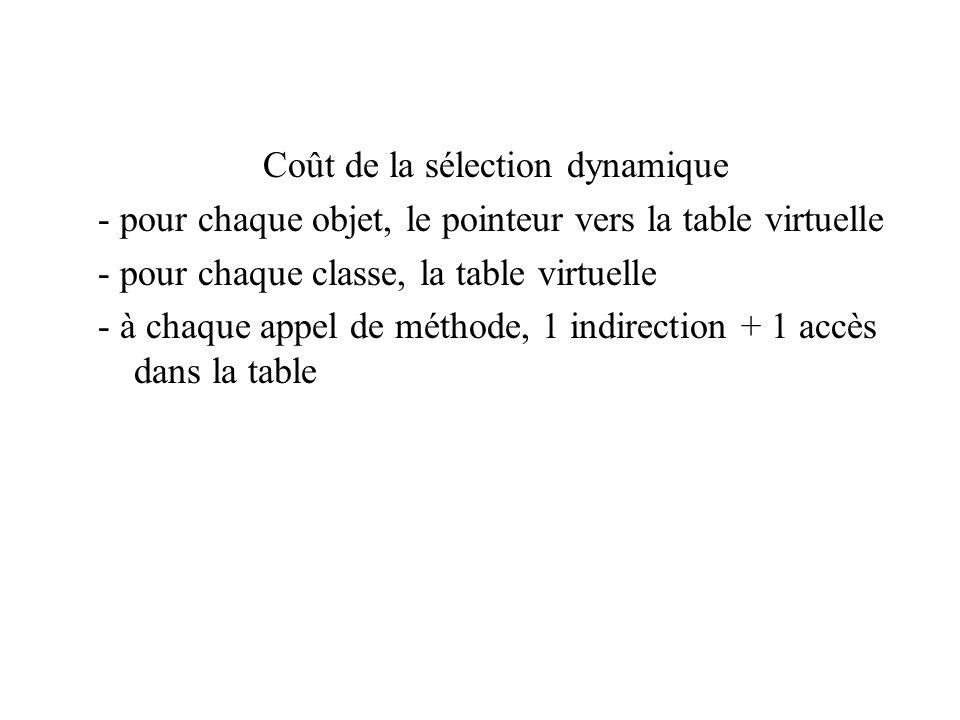 Coût de la sélection dynamique - pour chaque objet, le pointeur vers la table virtuelle - pour chaque classe, la table virtuelle - à chaque appel de m