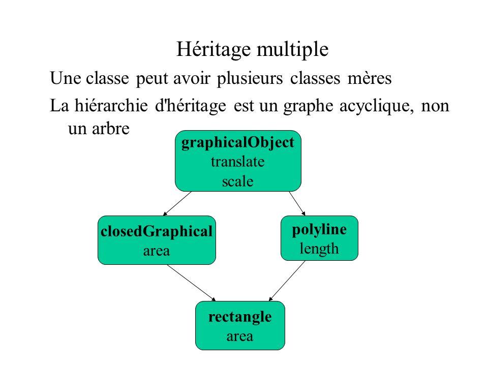 Héritage multiple Une classe peut avoir plusieurs classes mères La hiérarchie d'héritage est un graphe acyclique, non un arbre graphicalObject transla