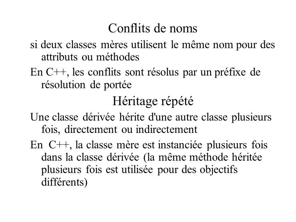 Conflits de noms si deux classes mères utilisent le même nom pour des attributs ou méthodes En C++, les conflits sont résolus par un préfixe de résolu